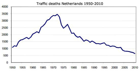 Source: Statistics Netherlands (CBS)